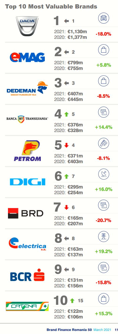 top 10 romanian brands